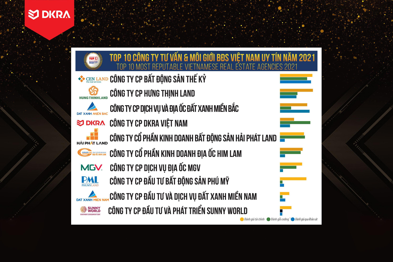 """DKRA Vietnam """"Top 5 Công ty tư vấn và Môi giới Bất động sản Việt Nam uy tín"""" do Vietnam Report bình chọn năm 2019 và 2020"""